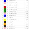 【重賞予想】2018/5/5-11R-京都-京都新聞杯回顧(絶好調藤岡ジョッキー!)