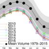北極海の海氷体積、今年の最小はほぼ史上2位
