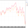 eMAXIS Slim 先進国株式とiFreeS&P500の比較 漫然と先進国株式に投資していて良いのか?