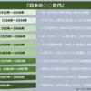 団塊、氷河期、ゆとり、さとり世代・・・こんなにあるの?!【トレンド図解】『日本の〇〇世代』