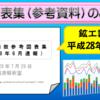 平成28年6月速報の鉱工業指数図表集のスライドショーのページです。