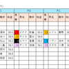 【データ分析】2018/10/02-阪神-12R-3歳上1000万下ダ1800