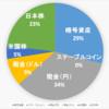 【2021.4.19】運用状況(暗号資産&日本株&米国株)