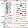 フィリーズレビュー2019【最終予想】