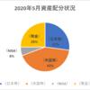 【資産状況】【配当金の軌跡】2020年5月の総資産は360万円!