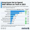 アメリカ国民は2021年をテック投資の年にします