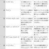 週間FPガチャ反省会12/5