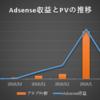 ブログのPVとAdsense収益の推移【2019年2月更新】