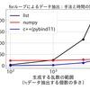 Python C++を活用して速度向上を図る「pybind11」×「CMake」