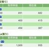 【2018/12/4】評価損益