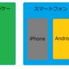 【知識】iPhoneとAndroidのちがい