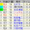 第113回京都記念(GII)/ 第54回共同通信杯(GIII)