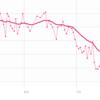 【ダイエット:4週目終了】69.9kg→65.6kg(-4.3kg)