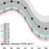 北極の海氷体積、史上5位に後退