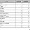 【ハースストーン】ダークムーン・フェアへの招待事前評価結果振り返り(12/12時点)