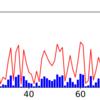 Matplotlibで2軸のグラフを作成しよう