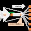 AutoScaling環境下でのLambdaとnginxを使ったdynamic rate controlパターン!