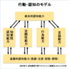 行動・認知モデル