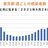 東京都 新型コロナ 386人感染確認 5週間前の感染者数は535人