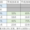 H30年(2018年)の改定では後発品調剤加算は「80%以上」のみに!!