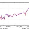 (分配金) iシェアーズ TOPIX ETF - 第2計算期間