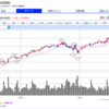 アドビ(ADBE)の2018年業績良好。2年間で株価2倍。7年間で株価10倍