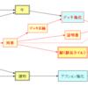 グレートウエスタントレイル:基本戦略考察3【技師】