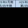 夢真HD(2362)の第2四半期決算発表