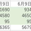 defi 3ヶ月運用結果_100万円チャレンジ