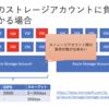 Azure Container Service における設計上の注意点