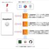 サーバーレスで作るセキュリティアラート自動対応フレームワーク