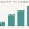 「テレビ東京ビジネスオンデマンド」好調のワケを4C分析してみた