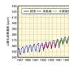 日本の気候変動2020から考える新居の土地の選び方