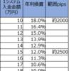 【トラリピ4・5すくみ検証結果】3月2週の結果は、2500pips耐えられる設定で、年利換算12.0%でした。2000pipsで18.0%。トレールは6.1%。