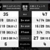2016/11/05 琉球ゴールデンキングス vs 大阪 試合レビュー
