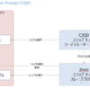 Oracle データベース アーキテクチャ(Job Queue Coordinator Process (CJQ0))