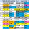 【六甲ステークス(阪神)】メイン予想 2020/3/29(日)