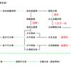 <欠史八代の家系図>繰り返される近親婚、彼らは両臣という遺伝子防御システムであった②。中臣・蘇我・大伴編