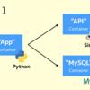 Docker Compose で複数コンテナの準備完了を TCP / HTTP で待機できる「dockerize」を試した