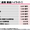 Yahoo! JAPANの決算発表から見る今後の成長可能性と懸念点