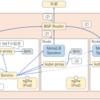 KubernetesロードバランサーのMetalLBを導入した話(Necoプロジェクト体験入部)