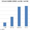 [グラフ]社長が消費増税支持の会社の業績推移