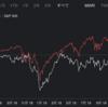 高配当米国株式投資を始めて2年経過、もしS&P500指数に全額投資していたら