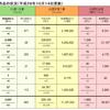 固定価格買取制度:平成28年6月末時点の設備認定情報が公表 - FITスタートから丸4年