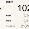 9月の総発電量は1,140kWh(目標比102%)でした!