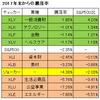 【2017年末からの騰落率】S&P500とセクター別ETFの比較