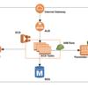 ECS(Fargate)でコンテナアプリケーションを動かすための設定情報の扱い方