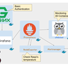 Raspberry PI3 Model B に docker-compose で Nginx で認証かけて Prometheus + Node Exporter + Grafana + cAdvisor構築