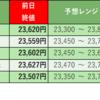 株式投資 週末振り返り:10/12週 モーサテ専門家予想結果(5勝0敗)