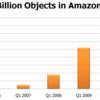 Amazon S3には、820億ものオブジェクトが格納されている (2009/Q3)